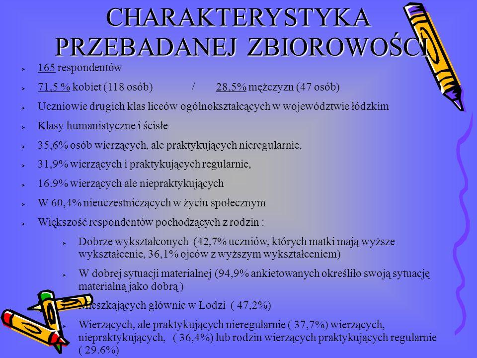 165 respondentów 71,5 % kobiet (118 osób) / 28,5% mężczyzn (47 osób) Uczniowie drugich klas liceów ogólnokształcących w województwie łódzkim Klasy hum