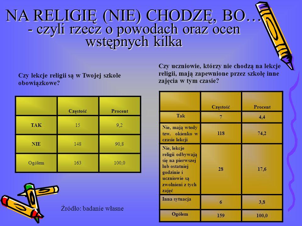 NA RELIGIĘ (NIE) CHODZĘ, BO… - czyli rzecz o powodach oraz ocen wstępnych kilka CzęstośćProcent TAK159,2 NIE14890,8 Ogółem163100,0 Czy lekcje religii