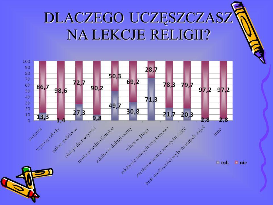 PODSUMOWANIE: POZYTYWNE STRONY Większość uczniów liceów uczęszcza na lekcje religii (86,7%) Wiara w Boga jako najczęstszy powód uczęszczania na lekcję religii (71,4%) Opuszczanie lekcji religii to rzadkość Sposób prowadzenia lekcji: Lekcje są ciekawe i interesujące(62,6%) Przydatne i użyteczne (65,3%) Większość uczniów modli się na religii (74,1%) Uczniowie bardziej przykładają się do lekcji, od kiedy ocena z zajęć została wliczona do średniej (44,8%) Pozytywna ocena pracy i postawy prowadzącego (85,9%): Zawsze przygotowany do zajęć (89,1%) Ocenia sprawiedliwie (71,%) Jest otwarty na dyskusje (75,6%) Potrafi współpracować (64,9%) Potrafi porozumieć się (58,4%) Stwarza przyjazną atmosferę (64,2%) Religia w gimnazjum: Wysoka frekwencja (98,2%) Wiara w Boga głównym powodem uczestnictwa Sposób prowadzenia katechezy określany jako dobry (68,8%)