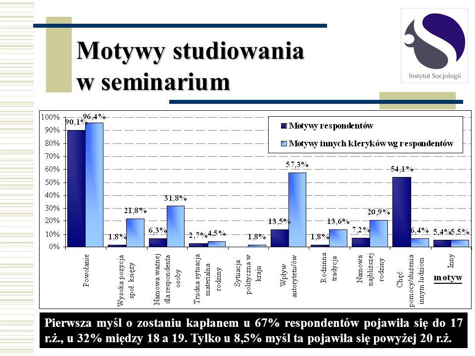 Motywy studiowania w seminarium Pierwsza myśl o zostaniu kapłanem u 67% respondentów pojawiła się do 17 r.ż., u 32% między 18 a 19. Tylko u 8,5% myśl