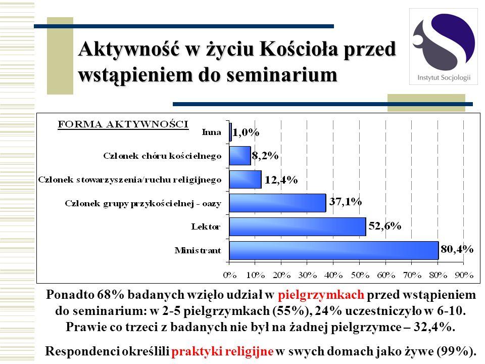 Aktywność w życiu Kościoła przed wstąpieniem do seminarium Ponadto 68% badanych wzięło udział w pielgrzymkach przed wstąpieniem do seminarium: w 2-5 p