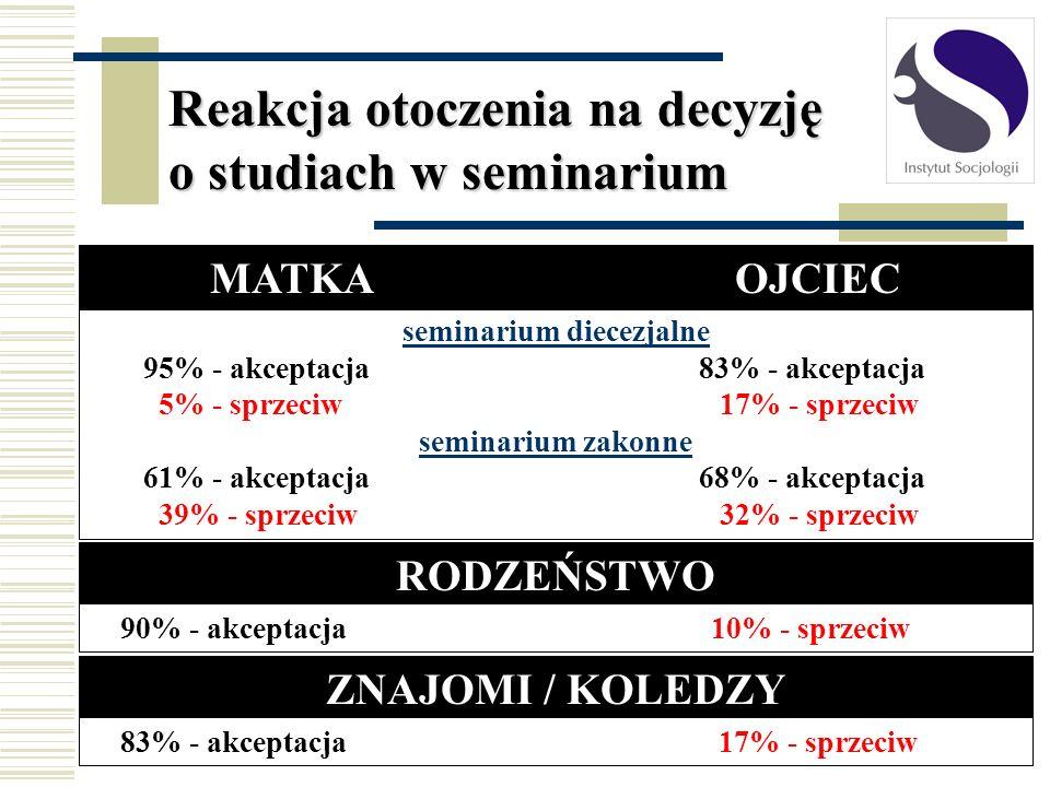 seminarium diecezjalne 95% - akceptacja 83% - akceptacja 5% - sprzeciw17% - sprzeciw seminarium zakonne 61% - akceptacja 68% - akceptacja 39% - sprzec