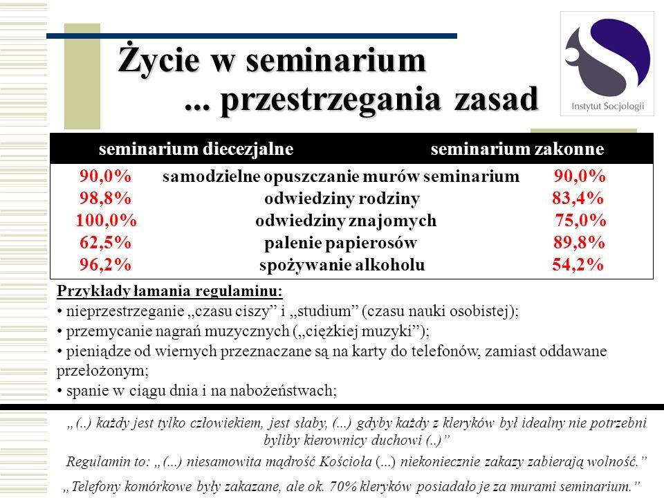 Życie w seminarium... przestrzegania zasad 90,0% samodzielne opuszczanie murów seminarium 90,0% 98,8% odwiedziny rodziny 83,4% 100,0% odwiedziny znajo