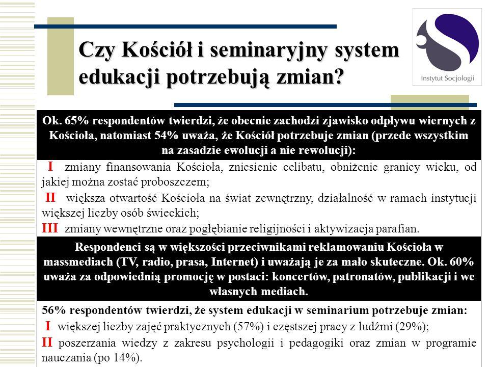 56% respondentów twierdzi, że system edukacji w seminarium potrzebuje zmian: I większej liczby zajęć praktycznych (57%) i częstszej pracy z ludźmi (29