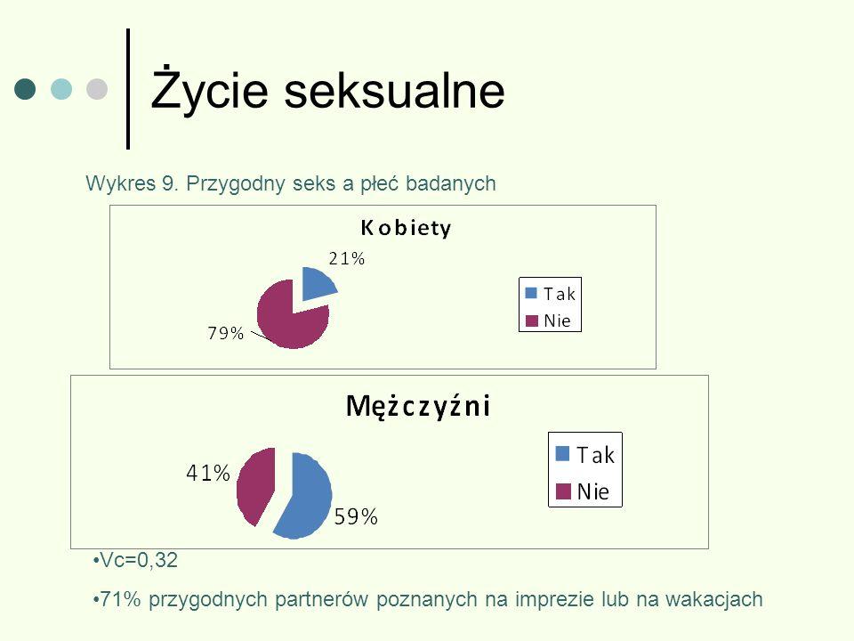 Życie seksualne Wykres 9. Przygodny seks a płeć badanych Vc=0,32 71% przygodnych partnerów poznanych na imprezie lub na wakacjach