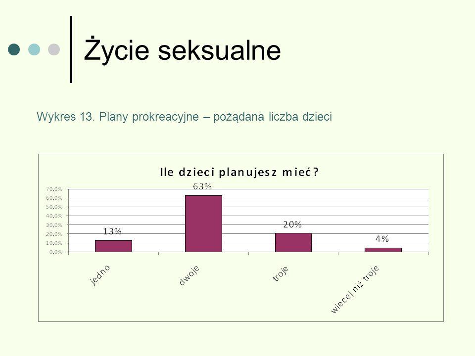 Życie seksualne Wykres 13. Plany prokreacyjne – pożądana liczba dzieci