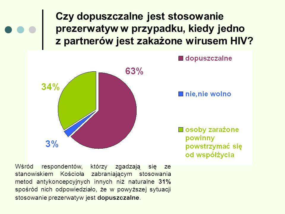 Czy dopuszczalne jest stosowanie prezerwatyw w przypadku, kiedy jedno z partnerów jest zakażone wirusem HIV? Wśród respondentów, którzy zgadzają się z