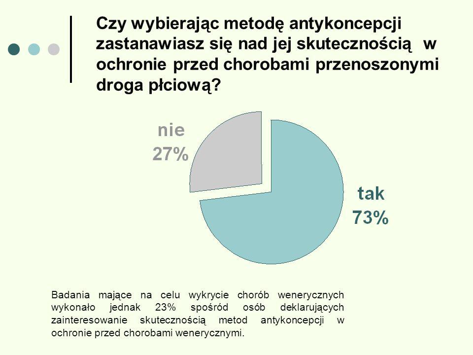 Badania mające na celu wykrycie chorób wenerycznych wykonało jednak 23% spośród osób deklarujących zainteresowanie skutecznością metod antykoncepcji w