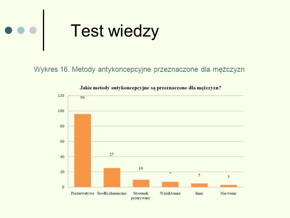 Test wiedzy Wykres 16. Metody antykoncepcyjne przeznaczone dla mężczyzn