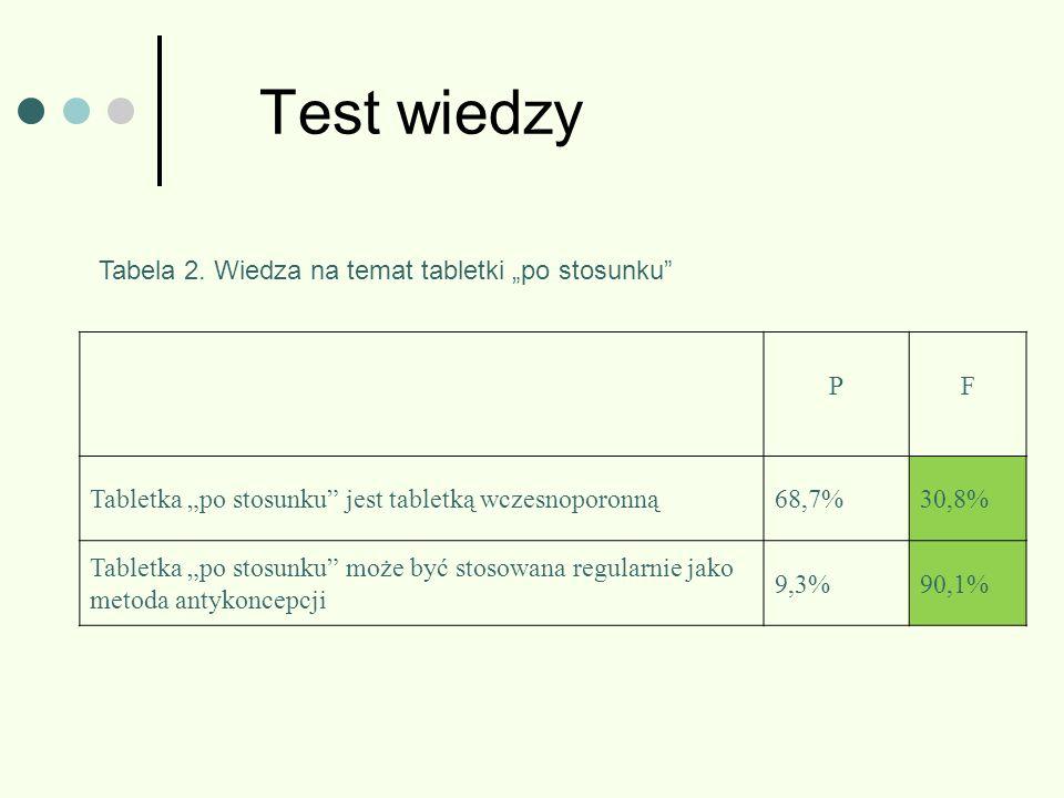 Test wiedzy PF Tabletka po stosunku jest tabletką wczesnoporonną68,7%30,8% Tabletka po stosunku może być stosowana regularnie jako metoda antykoncepcj