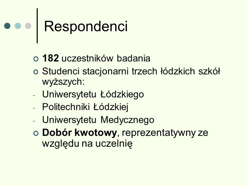 Respondenci 182 uczestników badania Studenci stacjonarni trzech łódzkich szkół wyższych: - Uniwersytetu Łódzkiego - Politechniki Łódzkiej - Uniwersyte