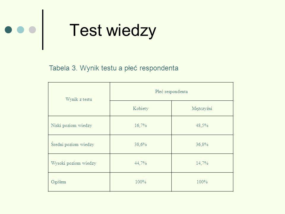 Test wiedzy Wynik z testu Płeć respondenta KobietyMężczyźni Niski poziom wiedzy16,7%48,5% Średni poziom wiedzy38,6%36,8% Wysoki poziom wiedzy44,7%14,7