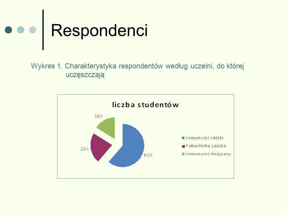 Respondenci Wykres 1. Charakterystyka respondentów według uczelni, do której uczęszczają