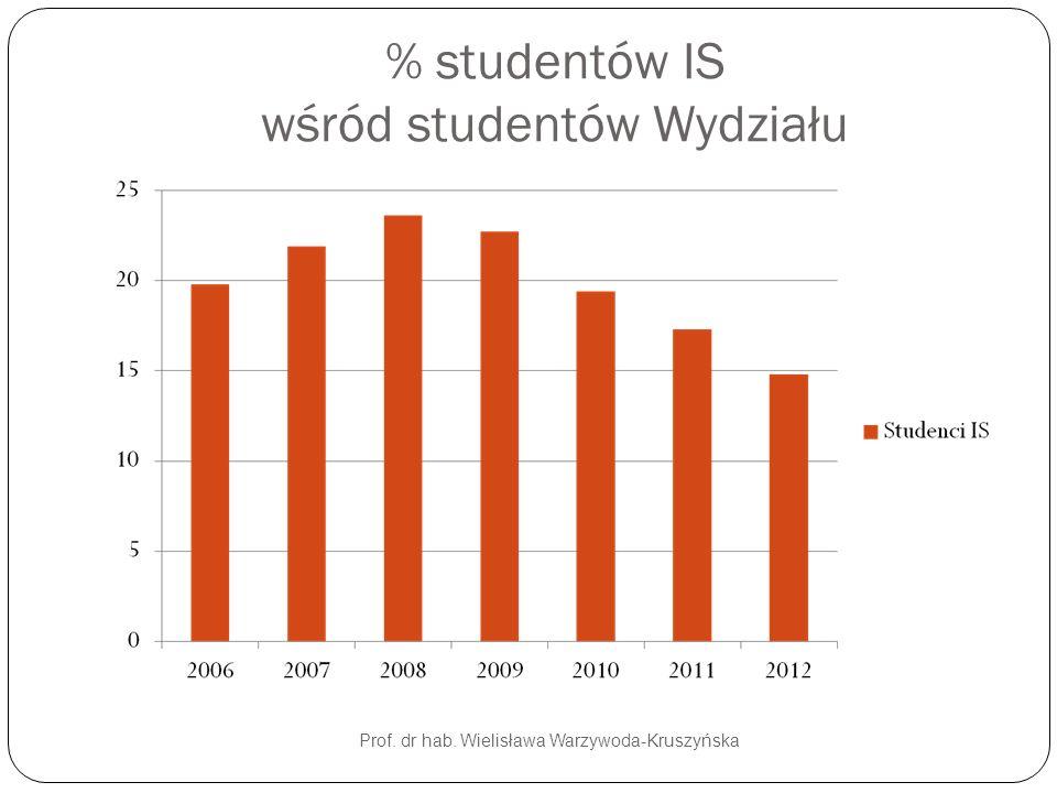 % studentów IS wśród studentów Wydziału Prof. dr hab. Wielisława Warzywoda-Kruszyńska