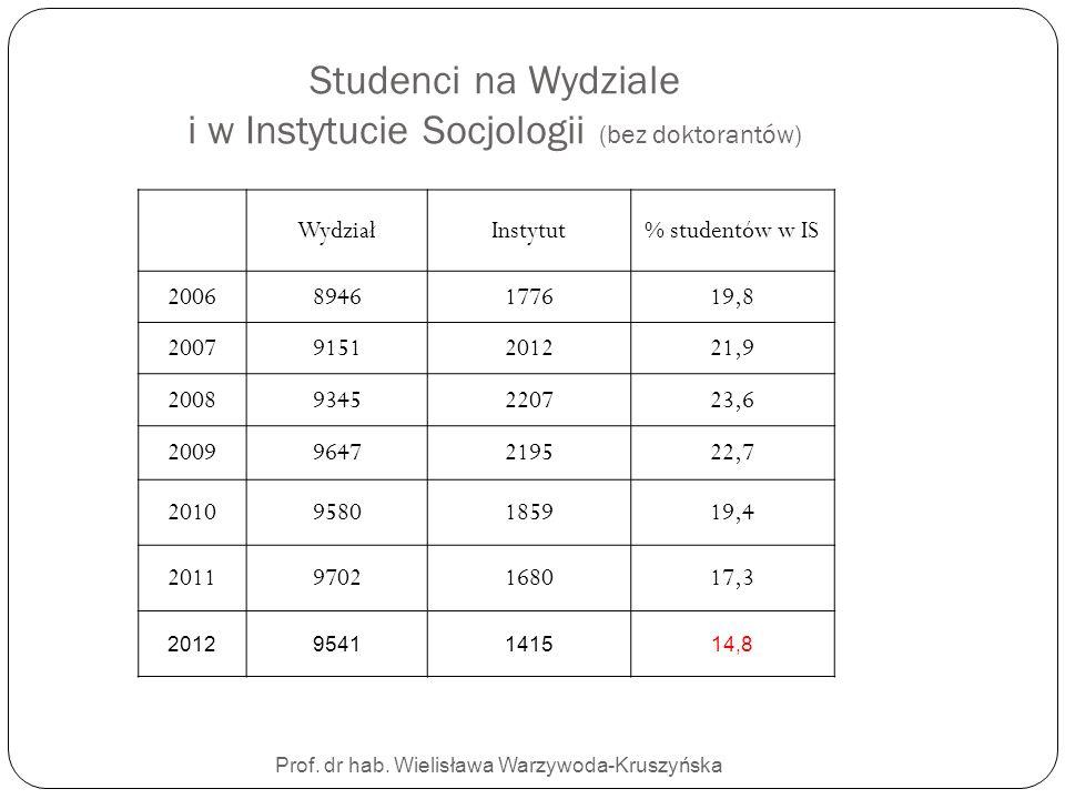 Studenci na Wydziale i w Instytucie Socjologii (bez doktorantów) Prof. dr hab. Wielisława Warzywoda-Kruszyńska WydziałInstytut% studentów w IS 2006894