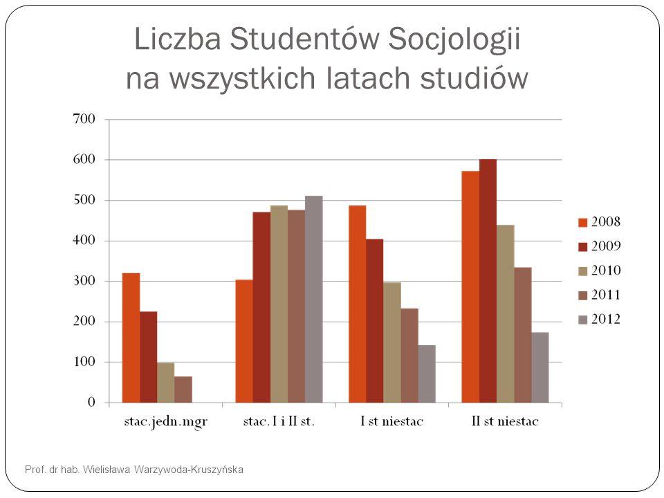 Liczba Studentów Socjologii na wszystkich latach studiów Prof. dr hab. Wielisława Warzywoda-Kruszyńska