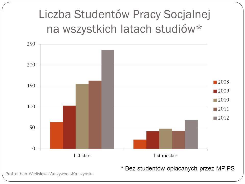 Liczba Studentów Pracy Socjalnej na wszystkich latach studiów* Prof. dr hab. Wielisława Warzywoda-Kruszyńska * Bez studentów opłacanych przez MPiPS