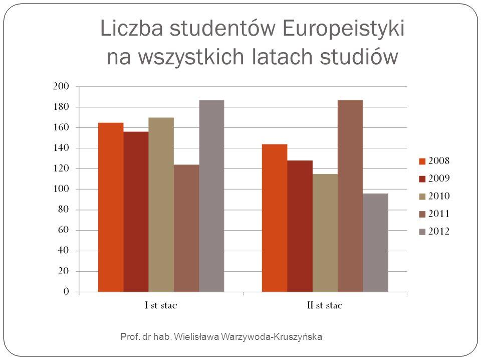 Liczba studentów Europeistyki na wszystkich latach studiów Prof. dr hab. Wielisława Warzywoda-Kruszyńska