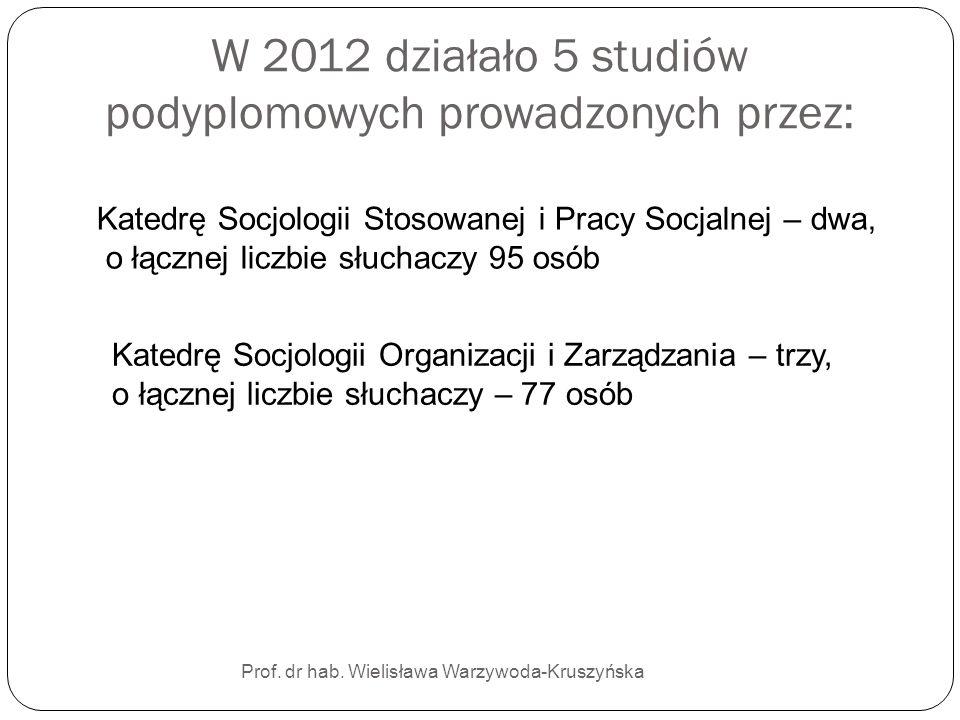 W 2012 działało 5 studiów podyplomowych prowadzonych przez: Prof. dr hab. Wielisława Warzywoda-Kruszyńska Katedrę Socjologii Stosowanej i Pracy Socjal