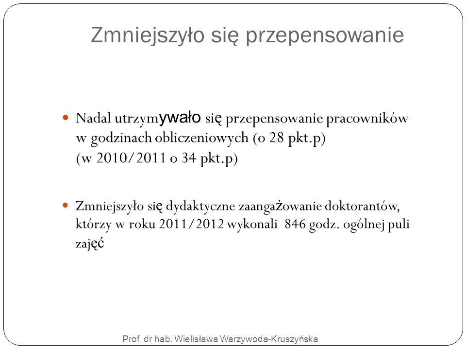 Prof. dr hab. Wielisława Warzywoda-Kruszyńska Zmniejszyło się przepensowanie Nadal utrzym ywało si ę przepensowanie pracowników w godzinach obliczenio