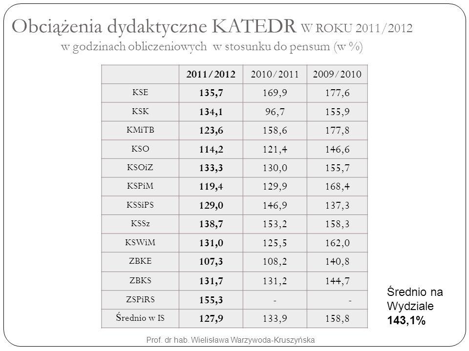 Obciążenia dydaktyczne KATEDR W ROKU 2011/2012 w godzinach obliczeniowych w stosunku do pensum (w %) Prof. dr hab. Wielisława Warzywoda-Kruszyńska 201