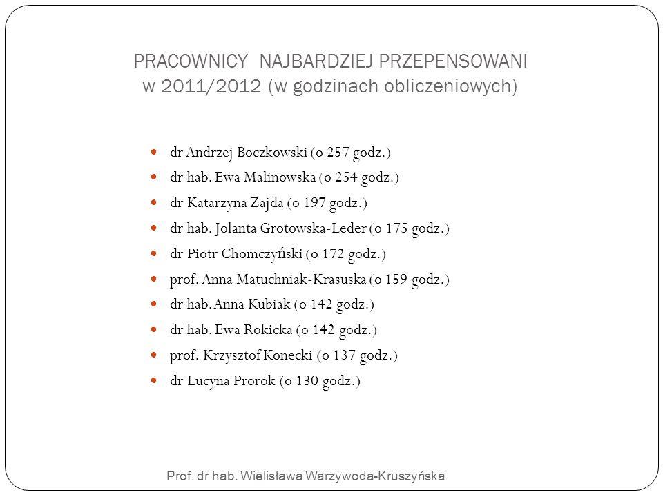 Prof. dr hab. Wielisława Warzywoda-Kruszyńska PRACOWNICY NAJBARDZIEJ PRZEPENSOWANI w 2011/2012 (w godzinach obliczeniowych) dr Andrzej Boczkowski (o 2