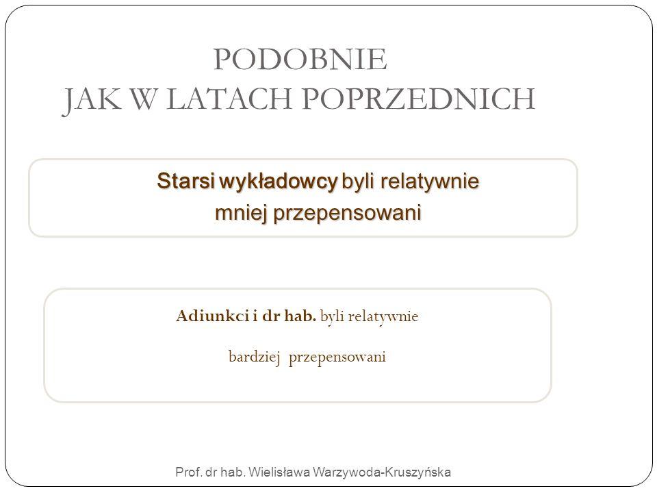 PODOBNIE JAK W LATACH POPRZEDNICH Adiunkci i dr hab. byli relatywnie bardziej przepensowani Prof. dr hab. Wielisława Warzywoda-Kruszyńska Starsi wykła
