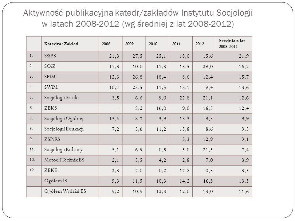 Aktywność publikacyjna katedr/zakładów Instytutu Socjologii w latach 2008-2012 (wg średniej z lat 2008-2012) Katedra/Zakład20082009201020112012 Ś redn