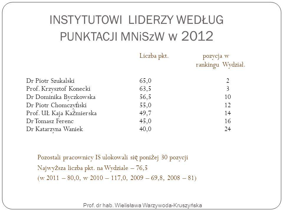 Prof. dr hab. Wielisława Warzywoda-Kruszyńska INSTYTUTOWI LIDERZY WEDŁUG PUNKTACJI MNiSzW w 2012 Liczba pkt. pozycja w rankingu Wydział. Dr Piotr Szuk