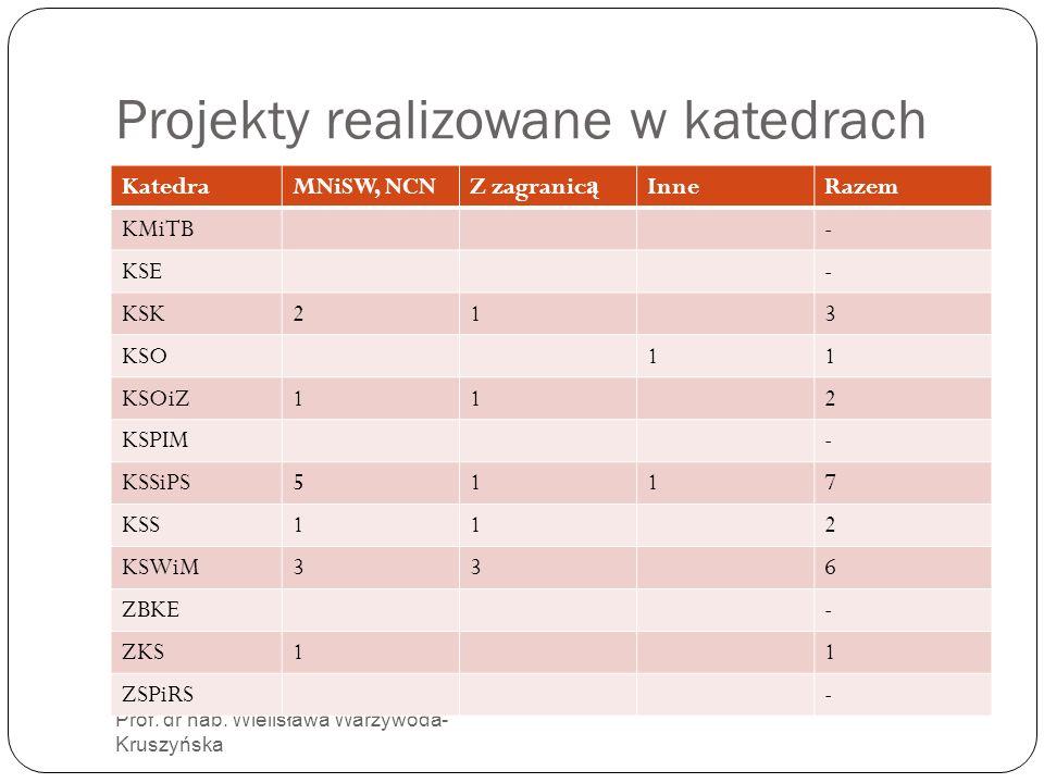 Projekty realizowane w katedrach Prof. dr hab. Wielisława Warzywoda- Kruszyńska KatedraMNiSW, NCNZ zagranic ą InneRazem KMiTB- KSE- KSK213 KSO11 KSOiZ