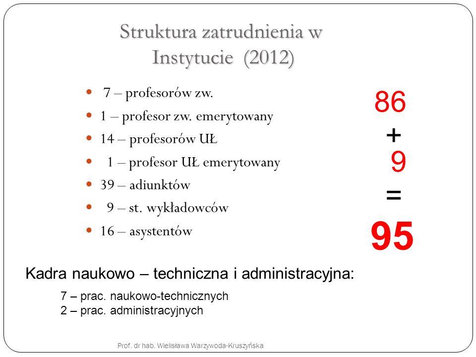 Struktura zatrudnienia w Instytucie (2012) 7 – profesorów zw. 1 – profesor zw. emerytowany 14 – profesorów UŁ 1 – profesor UŁ emerytowany 39 – adiunkt