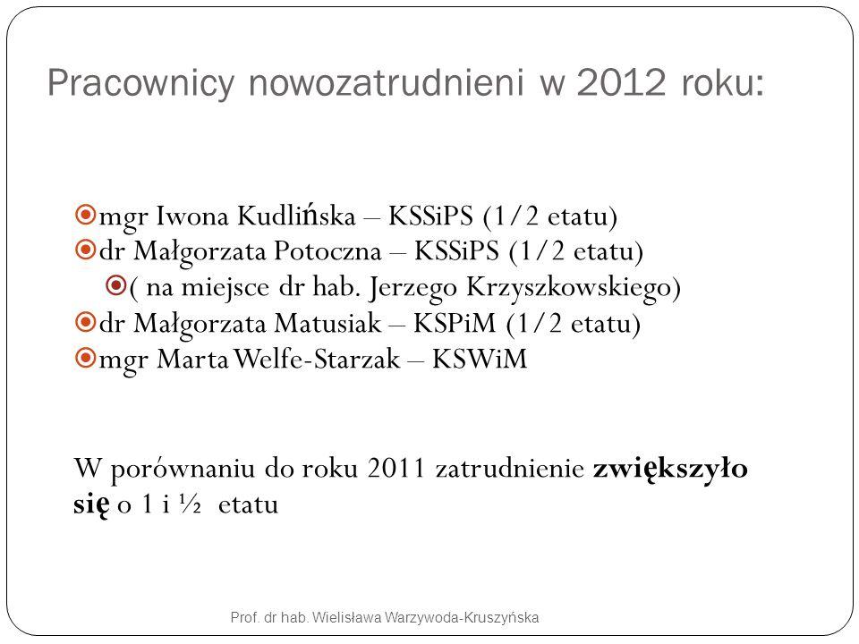 Prof. dr hab. Wielisława Warzywoda-Kruszyńska Pracownicy nowozatrudnieni w 2012 roku: mgr Iwona Kudli ń ska – KSSiPS (1/2 etatu) dr Małgorzata Potoczn