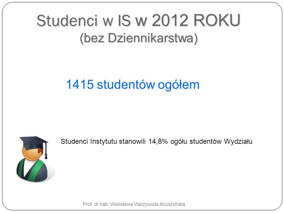 Prof. dr hab. Wielisława Warzywoda-Kruszyńska Studenci w IS w 2012 ROKU (bez Dziennikarstwa) 1415 studentów ogółem Studenci Instytutu stanowili 14,8%