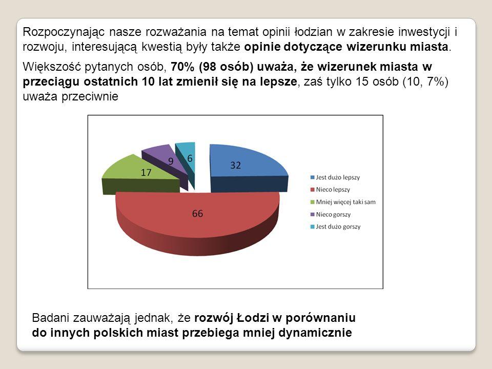 Nadzieje związane z rozwojem miasta pokładane są: We władzach miasta (99,3%) W inwestorach zagranicznych (90,7%) W inwestorach lokalnych (89,3%) Główna przeszkoda w rozwoju miasta: Obecna polityka władz miasta
