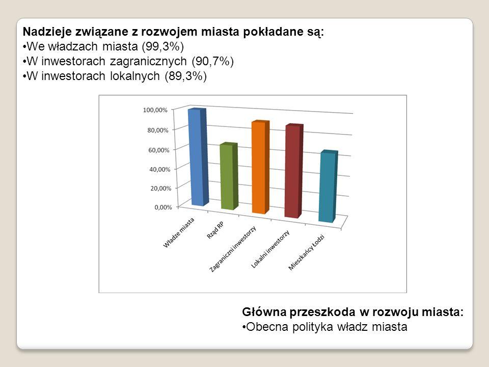 Przebadani respondenci posiadają podstawową wiedzę na temat działań inwestycyjnych, prowadzonych w Łodzi.