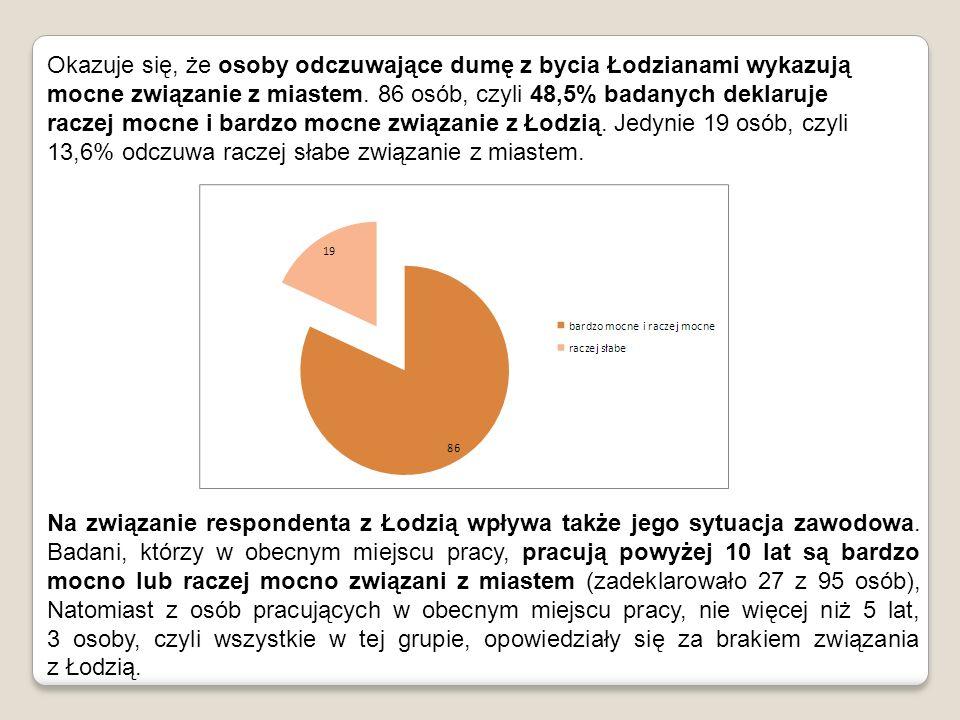 Jeśli chodzi o powody najsilniej wiążące rodowitych Łodzian z miastem, to przede wszystkim: urodzenie się w tym mieście i zamieszkiwanie tu rodziny od pokoleń.