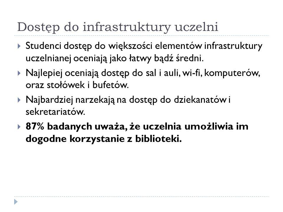 Dostęp do infrastruktury uczelni Studenci dostęp do większości elementów infrastruktury uczelnianej oceniają jako łatwy bądź średni. Najlepiej oceniaj
