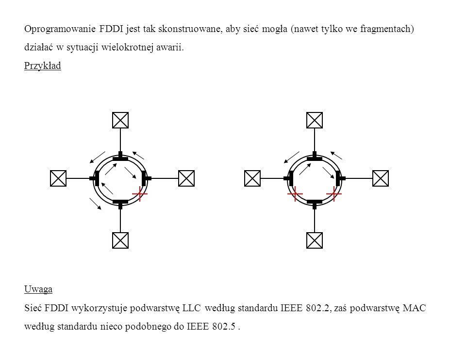 Oprogramowanie FDDI jest tak skonstruowane, aby sieć mogła (nawet tylko we fragmentach) działać w sytuacji wielokrotnej awarii. Przykład Uwaga Sieć FD