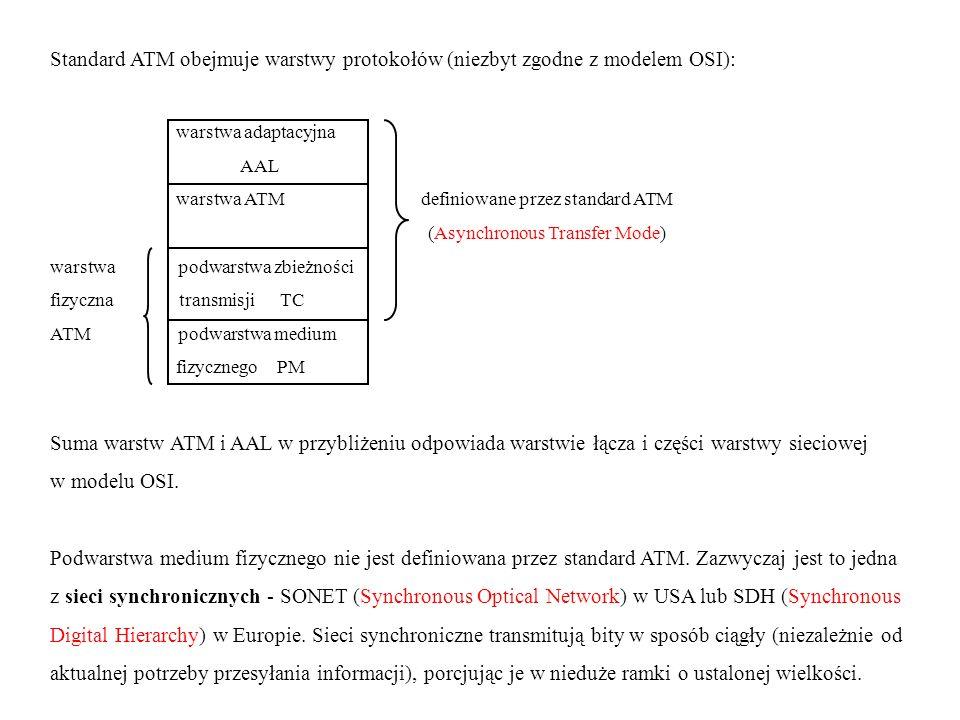 Standard ATM obejmuje warstwy protokołów (niezbyt zgodne z modelem OSI): warstwa adaptacyjna AAL warstwa ATM definiowane przez standard ATM (Asynchron