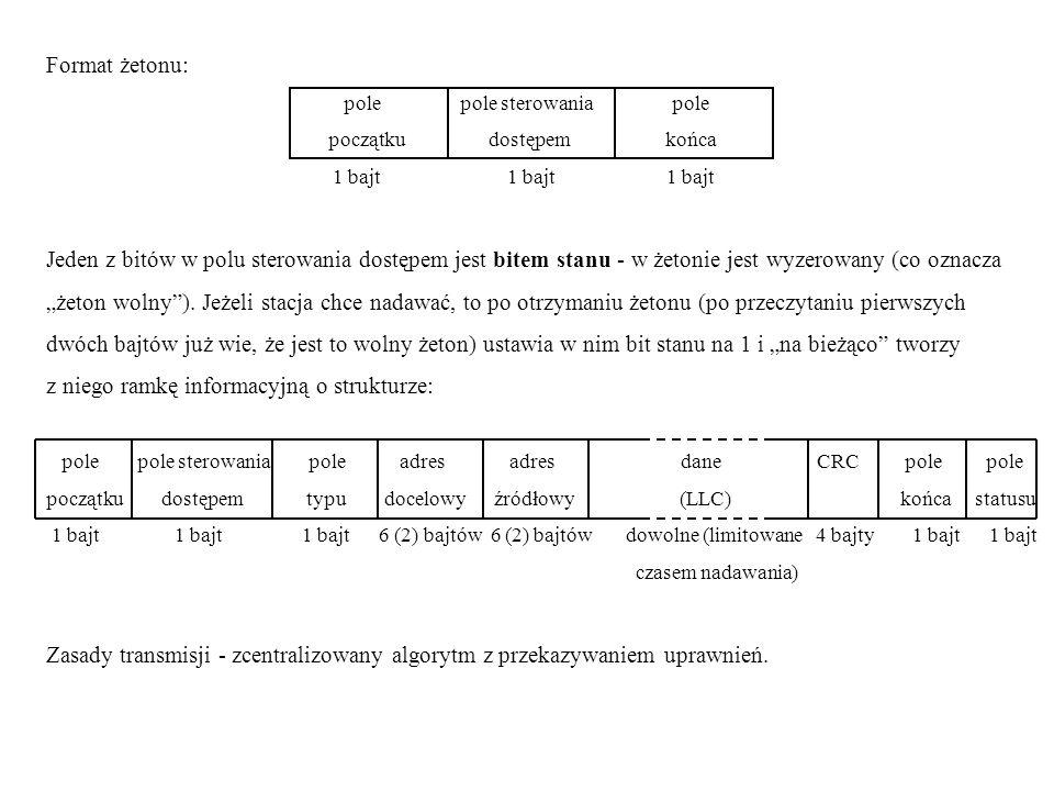 Format żetonu: pole pole sterowania pole początku dostępem końca 1 bajt 1 bajt 1 bajt Jeden z bitów w polu sterowania dostępem jest bitem stanu - w że