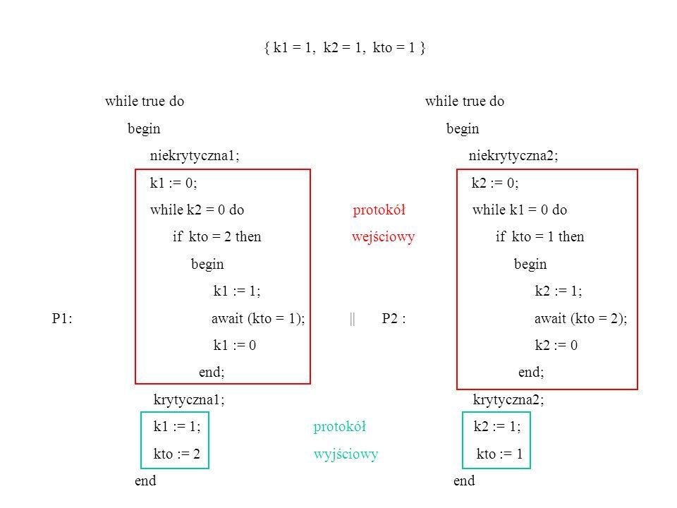 { k1 = 1, k2 = 1, kto = 1 } while true do while true do begin begin niekrytyczna1; niekrytyczna2; k1 := 0; k2 := 0; while k2 = 0 do protokół while k1