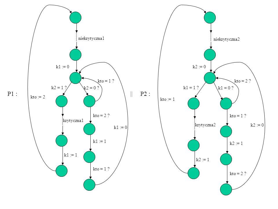 P1 :|| P2 : niekrytyczna1 niekrytyczna2 krytyczna1 krytyczna2 k1 := 0k2 := 0 k2 = 1 ?k1 = 1 ? k2 = 0 ? kto = 2 ? k1 := 1 kto = 1 ? k1 := 1 kto := 2 k1