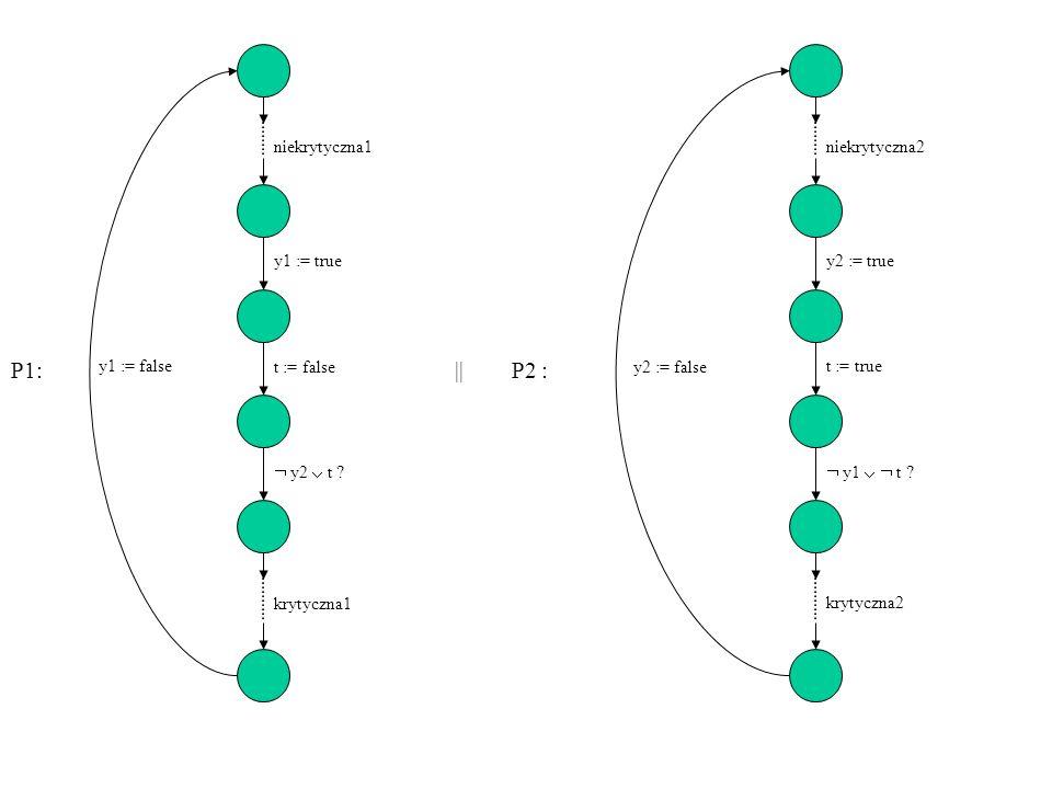 Powyższe rozwiązania nie dają się w prosty sposób uogólnić dla liczby procesów większej, niż 2.