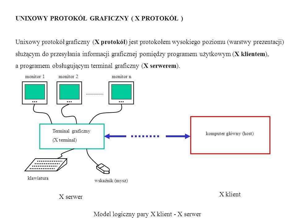 UNIXOWY PROTOKÓŁ GRAFICZNY ( X PROTOKÓŁ ) Unixowy protokół graficzny (X protokół) jest protokołem wysokiego poziomu (warstwy prezentacji) służącym do przesyłania informacji graficznej pomiędzy programem użytkowym (X klientem), a programem obsługującym terminal graficzny (X serwerem).