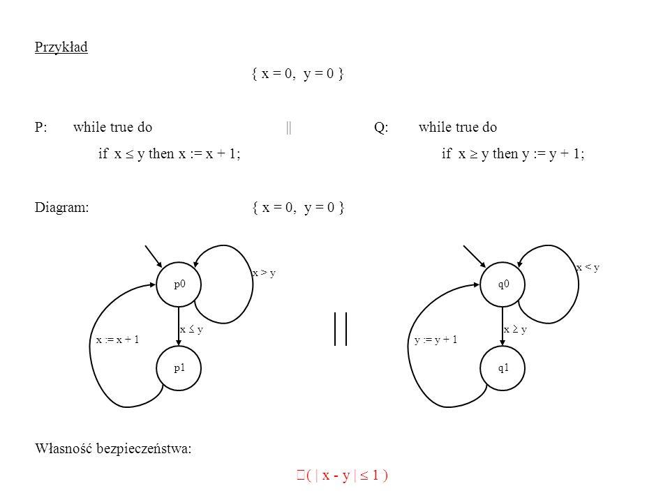 Dowód (indukcyjny) Pokażemy silniejszą własność: ((at p0 at q0 |x - y| 1) (at p1 at q0 (x = y x+1 = y)) (at p0 at q1 (x = y x = y+1)) (at p1 at q1 x = y)) 1° W chwili początkowej zachodzi x = 0 y = 0, czyli |x - y| = 0 1 2° Rozważamy wszystkie możliwe przejścia z wszystkich możliwych par stanów: a) dowolne przejście z (p0, q0) nie zmienia wartości x ani y ; b) w (p1, q0) z założenia indukcyjnego zachodzi x = y x+1 = y.
