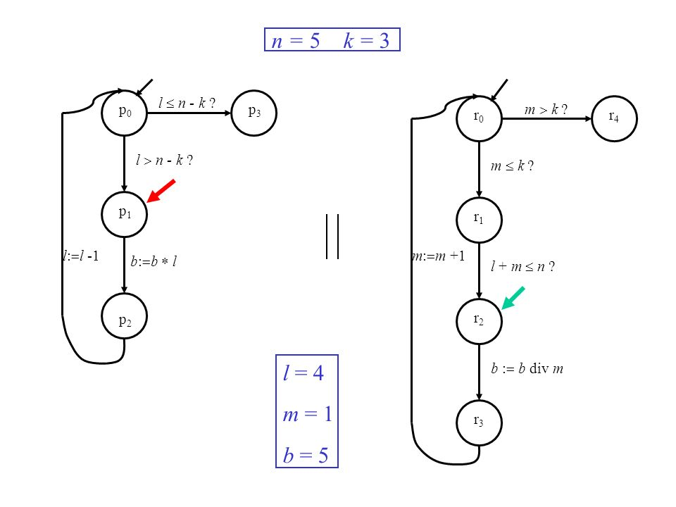 l n - k ? m k ? m: m +1l: l -1 n = 5 k = 3 l = 4 m = 1 b = 5 p0p0 p1p1 p2p2 p3p3 r0r0 r1r1 r2r2 r3r3 r4r4 b: b l m k ? l + m n ? b : b div m