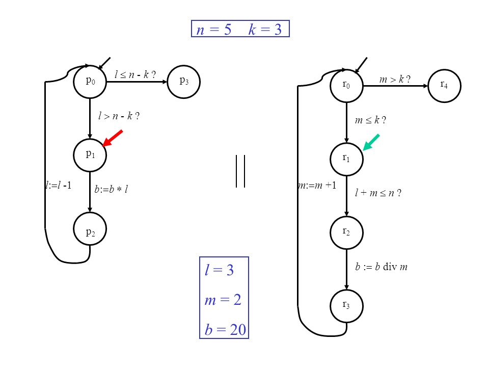 l n - k ? m k ? m: m +1l: l -1 n = 5 k = 3 l = 3 m = 2 b = 20 p0p0 p1p1 p2p2 p3p3 r0r0 r1r1 r2r2 r3r3 r4r4 b: b l m k ? l + m n ? b : b div m