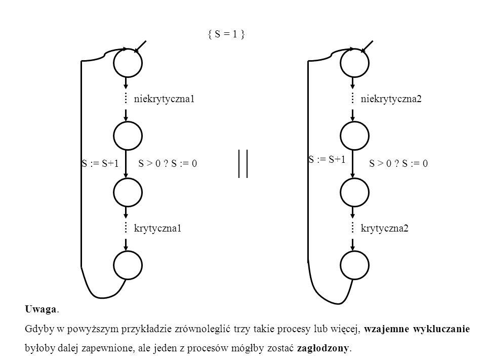 { S = 1 } niekrytyczna1 krytyczna1 S > 0 ? S = 0 S := S+1 niekrytyczna2 S > 0 ? S = 0 krytyczna2 S = S+1 Uwaga. Gdyby w powyższym przykładzie zrównole