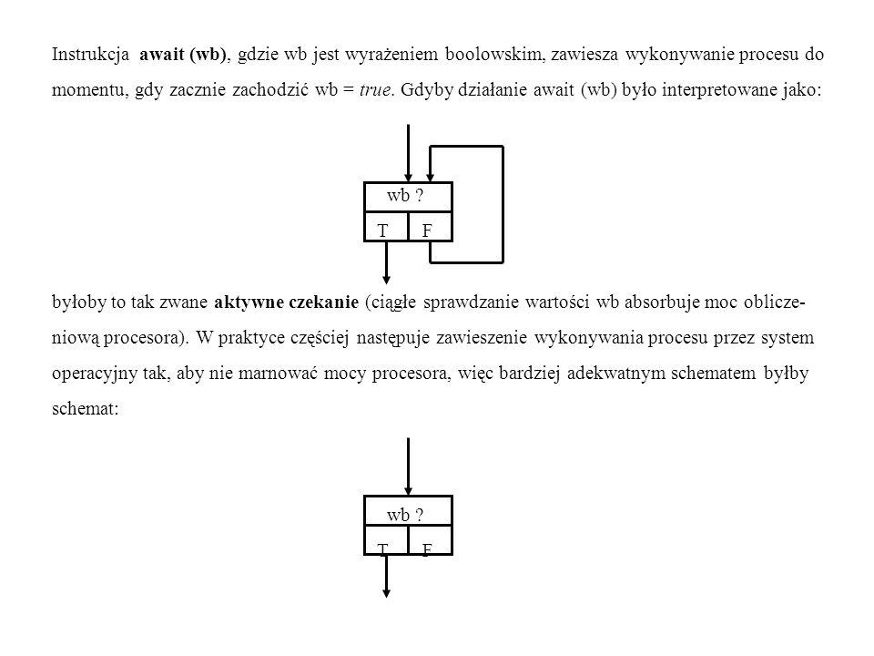 Instrukcja await (wb), gdzie wb jest wyrażeniem boolowskim, zawiesza wykonywanie procesu do momentu, gdy zacznie zachodzić wb = true. Gdyby działanie