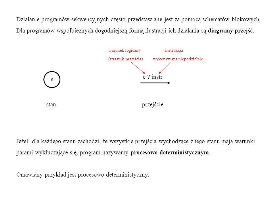 Działanie programów sekwencyjnych często przedstawiane jest za pomocą schematów blokowych. Dla programów współbieżnych dogodniejszą formą ilustracji i